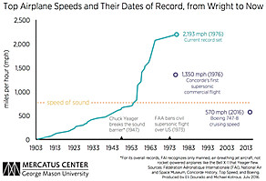 top airplane speeds records