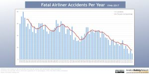 Fatal-Accidents-Per-Year-1946-2017