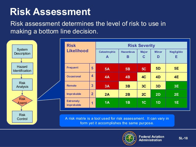 NTSB SMS RISK CHART