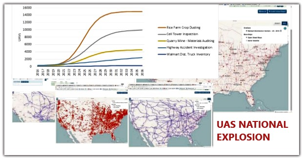 Charts showing UAS growth