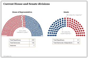 HR and Senate seats
