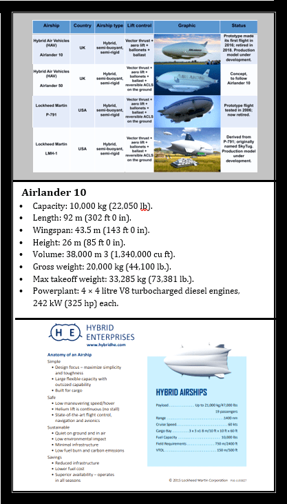 Comparison of HAV and Lockheed airships