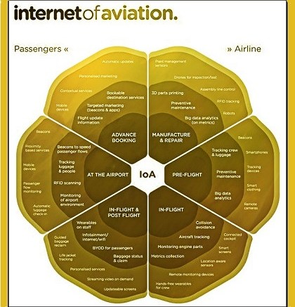 Internet of Aviation Things