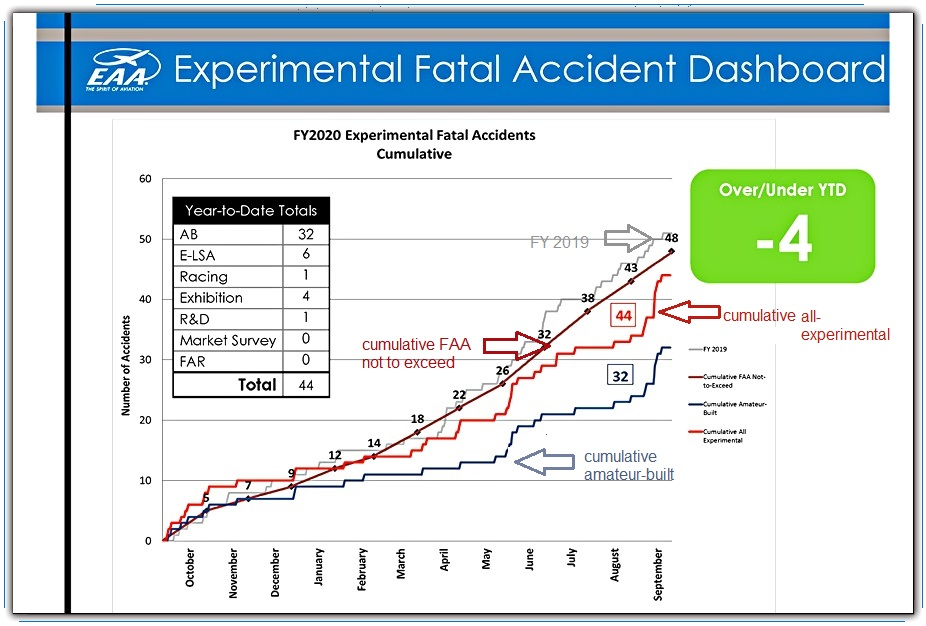 accidents chart FY 2020