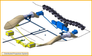 Distributed Propulsion System