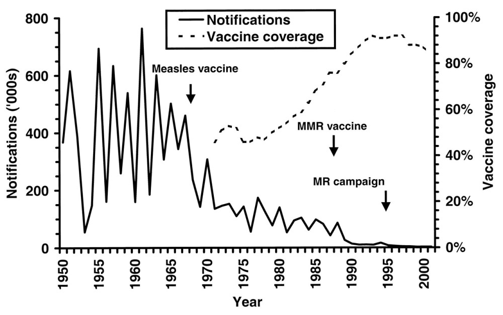 medium resolution of measles vaccine and notifications
