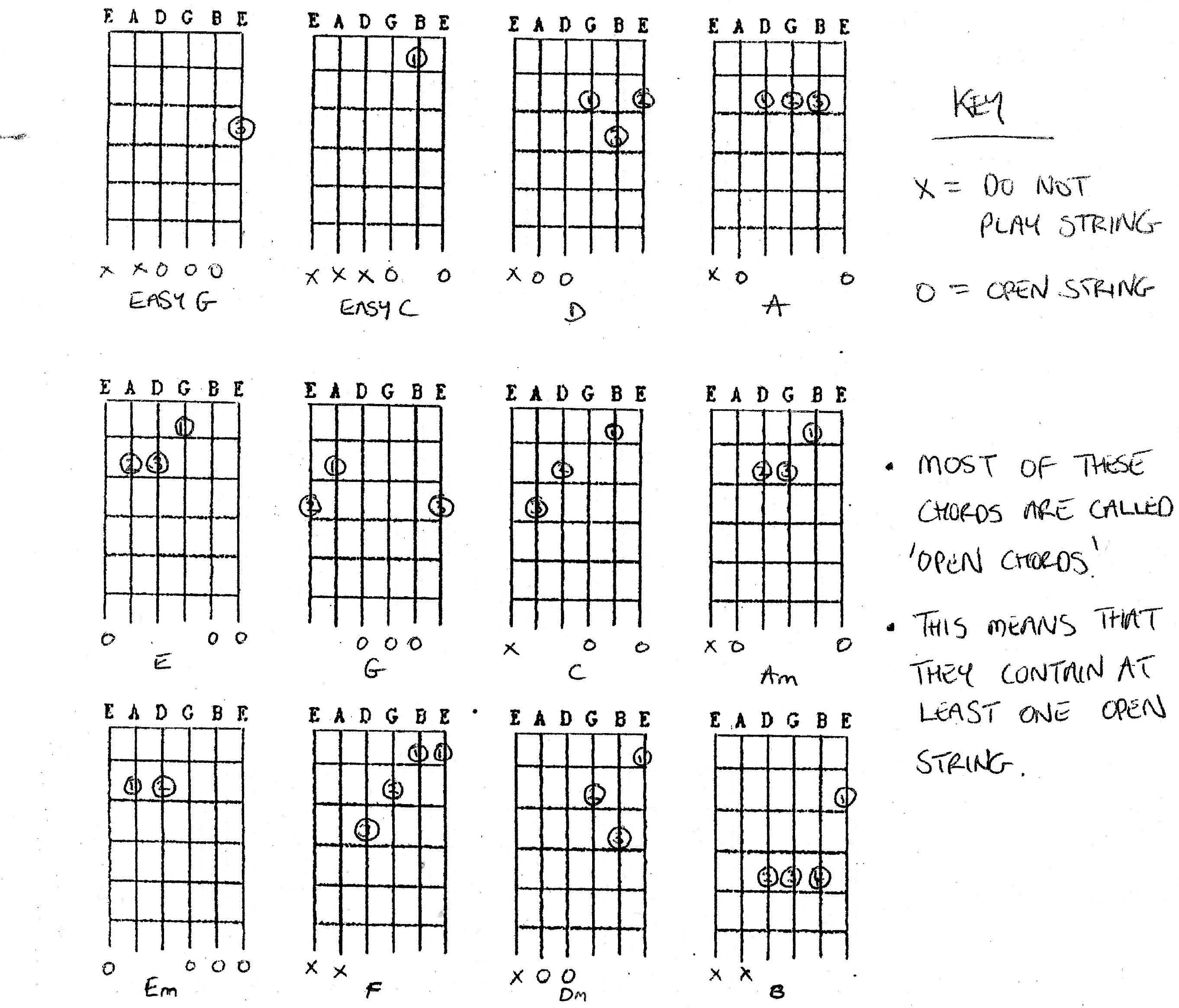 Basic 5 String Banjo Chords