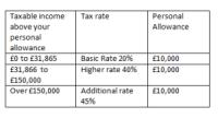 income tax accountants pembrokeshire