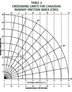 Crosswind chart chart paketsusudomba co also charts solidique rh