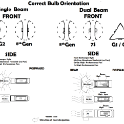 Headlight Socket Wiring Diagram Of Solid Liquid And Gas Which Way Should The Chips Face On Your Led Headlights Jdm Astar Blog