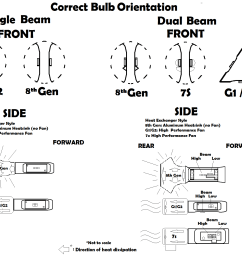 which way should the chips face on your led headlights jdm astar blog 9007 wiring diagram for a lamp  [ 1763 x 1416 Pixel ]