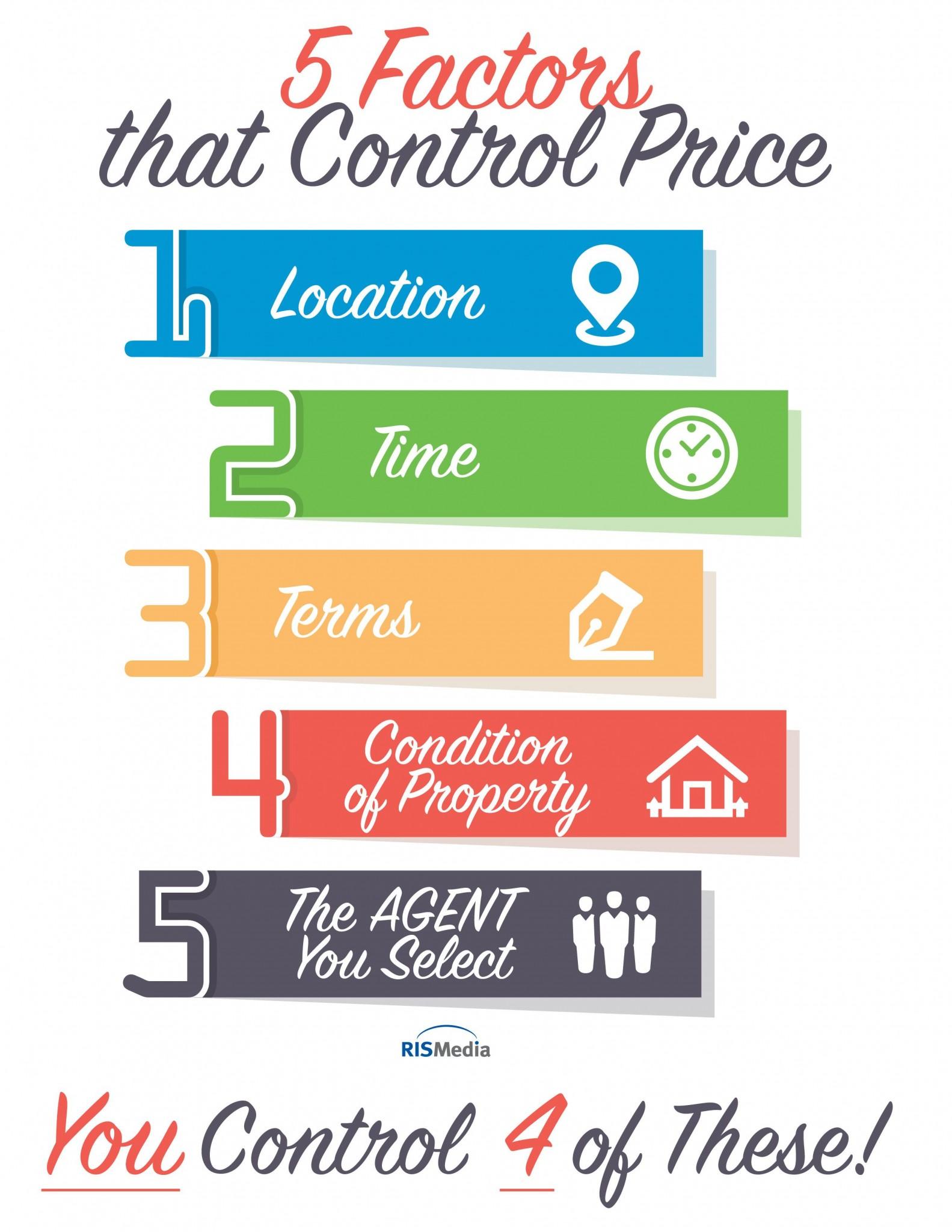5 Unique Popular Factors To Control Your Home Sale Price