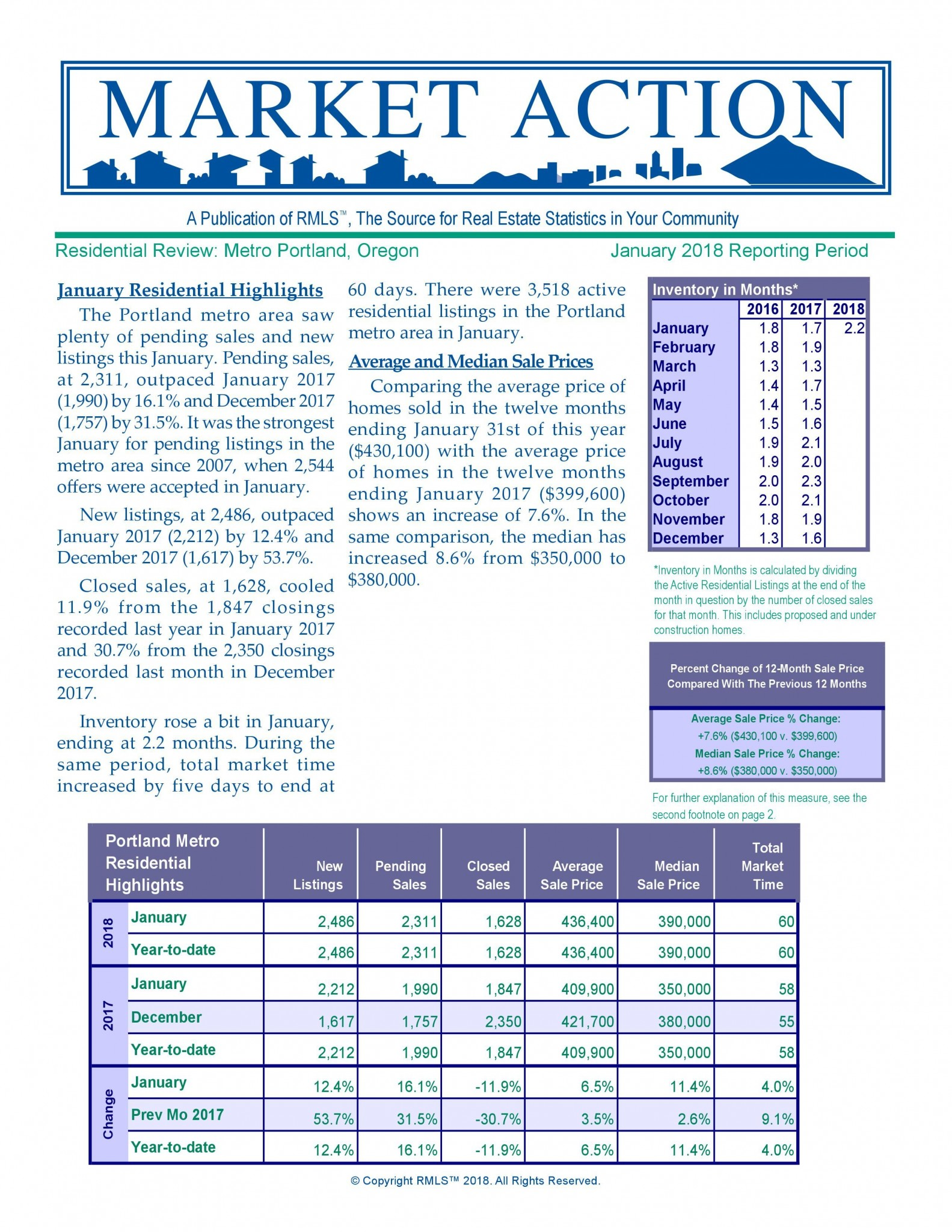 January Metro Market Real Estate Statistics