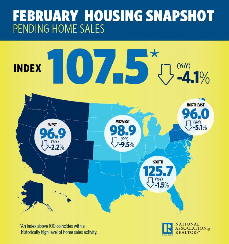 February 2018 Pending Home Sales