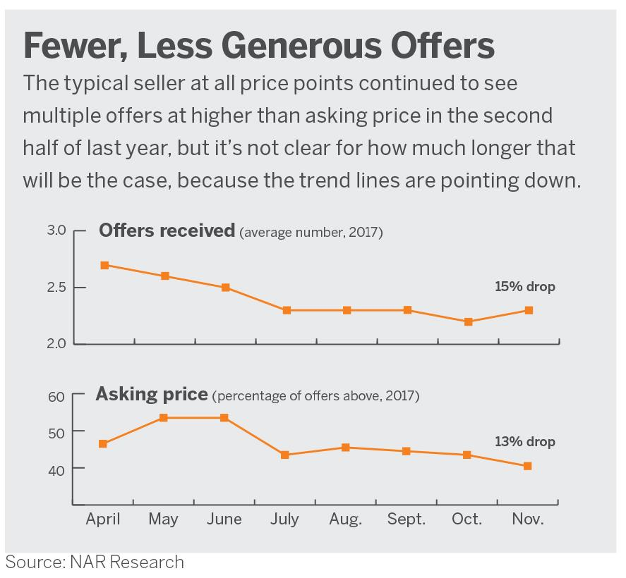 Fewer Less Generous Offers On Homes In 2018