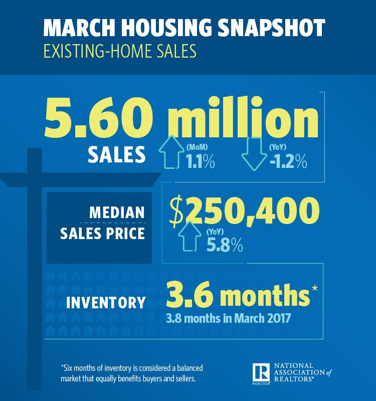 March Housing Snapshot