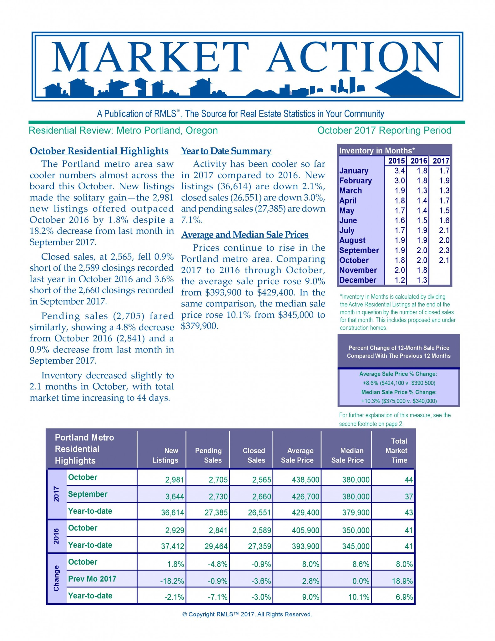 Portland Metro Market Statistics