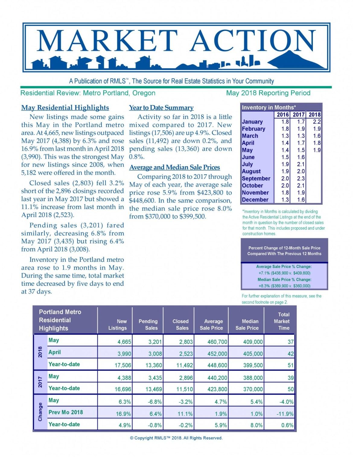 Metro Market Report May 2018