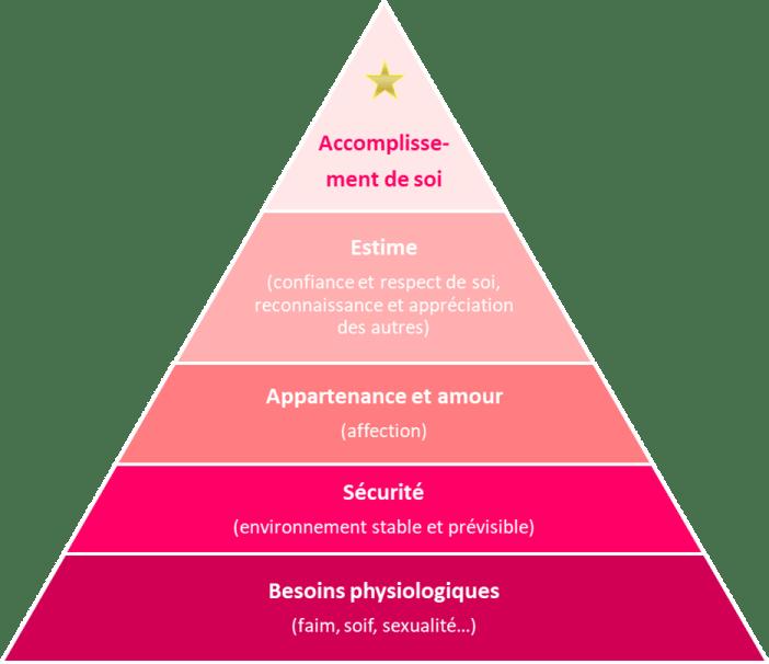 vertus de l'échec - Pyramide des besoins de Maslow : identifier ses besoins grâce à l'échec