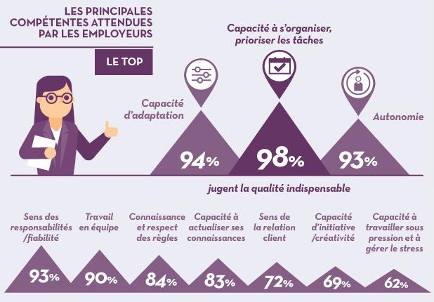 Infographie 2019 Pôle Emploi sur lles compétences attendues par les employeurs