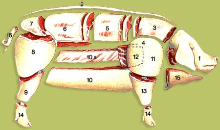 Comment Cuisiner Le Saute De Porc