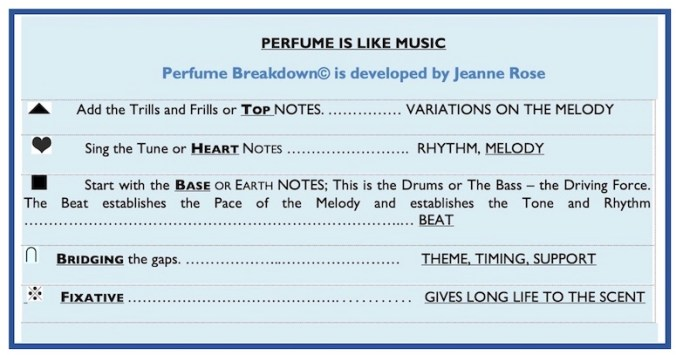 A chart showing how a perfume develops in layers like music