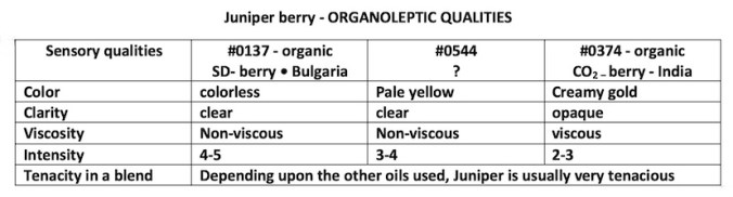 Organoleptic qualities of essential oil and extract of Juniper berrry, showing the color, clarity, viscosity, intensity of scent and tenacity in a blend.