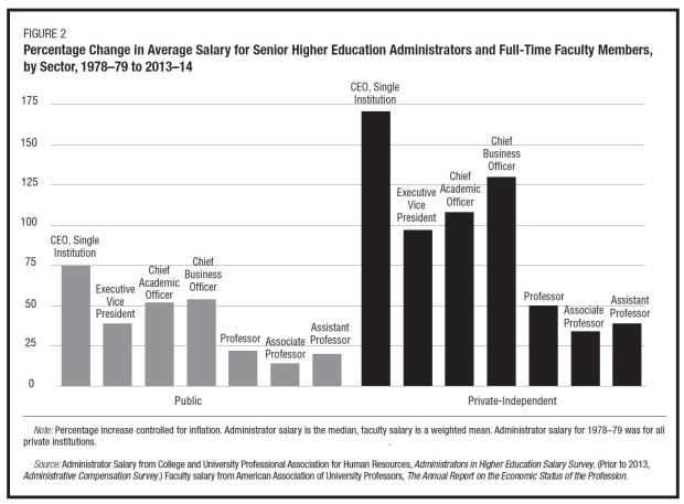 College Salaries