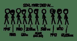 Soulmates - xkcd