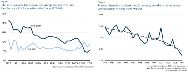 Startups and Dynamism In Decline - US Census Data