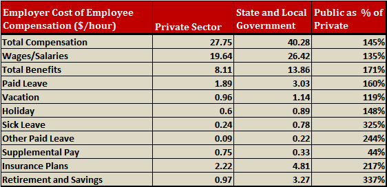 Local and State government employee compensation