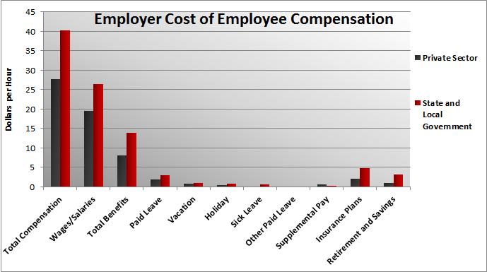 Public vs Private-Sector compensation costs
