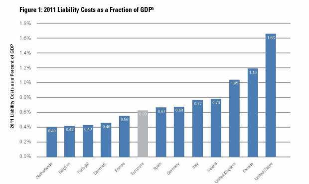 Liability Costs, US vs Europe -- Institute for Legal Reform