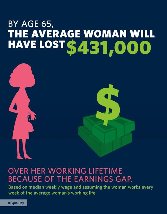 Pay Gap - Whitehouse.gov