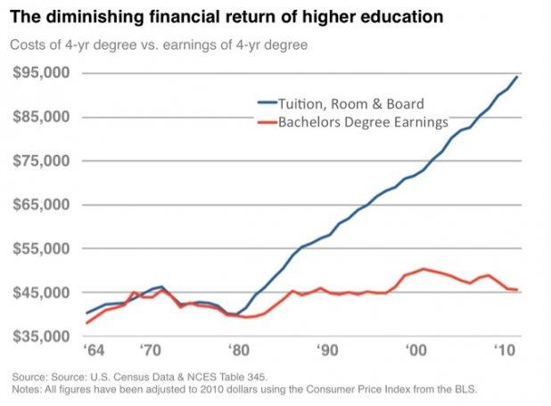 College Costs Up, Salaries Flat