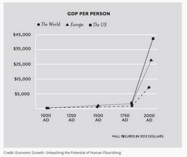 The Great Enrichment - from Economic Growth: Unleashing the Potential of Human Flourishing