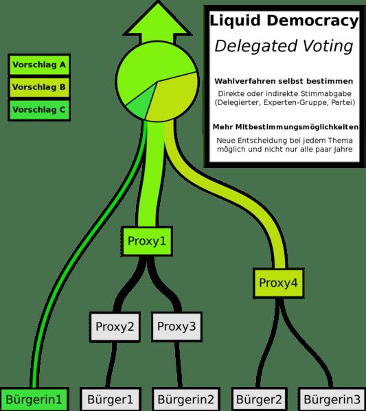 Liquid Democracy - Pirate Party wiki