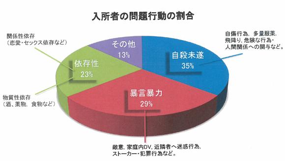 入所者の問題行動の割合