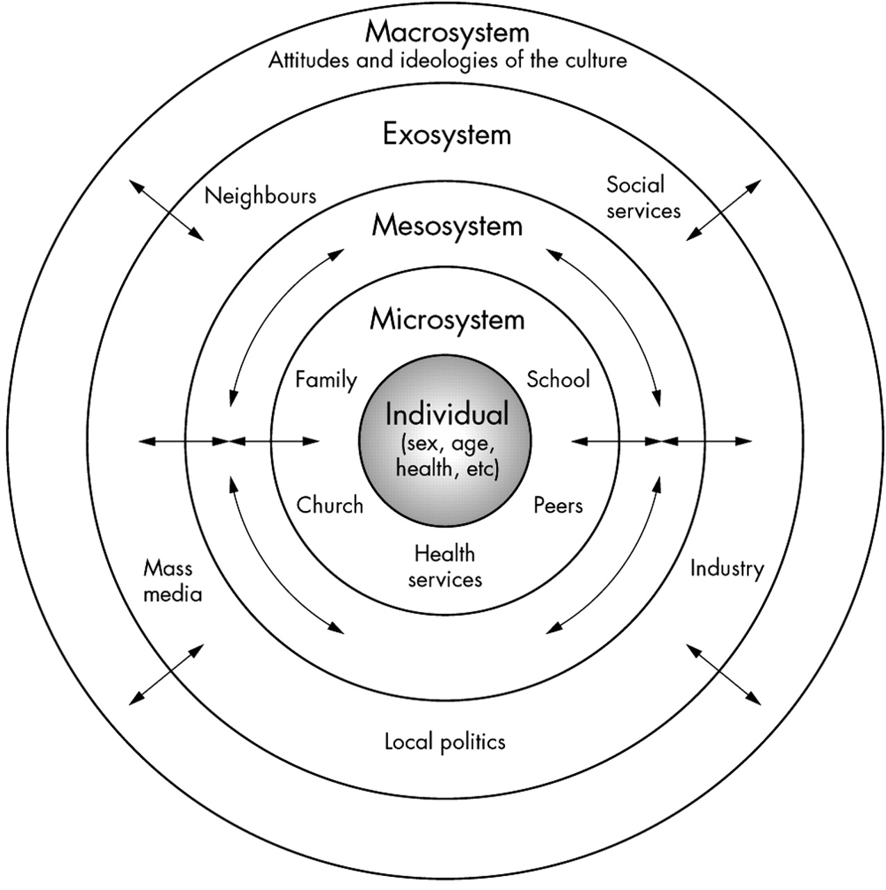 Ecological Perspectives In Health Research