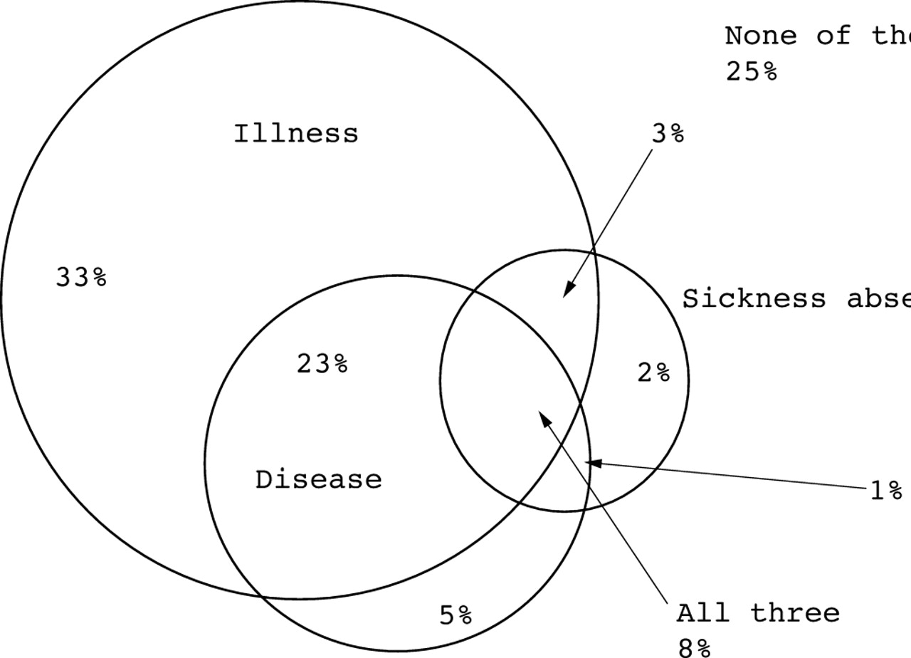 Illness Disease And Sickness Absence An Empirical Test