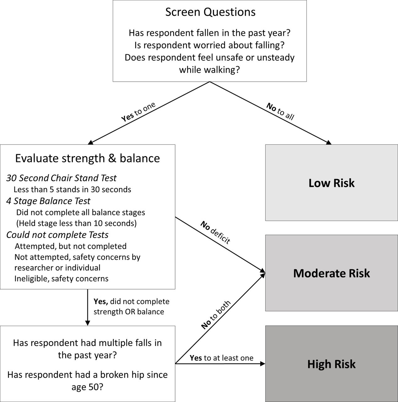 chair stand test elderly remote control for massage operationalisation and validation of the stopping accidents download figure
