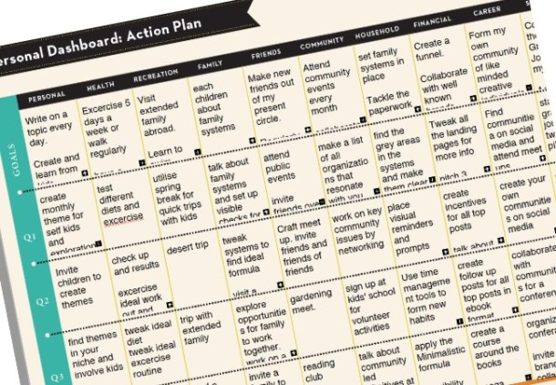Personal Dashboard action plan JeddahMOm