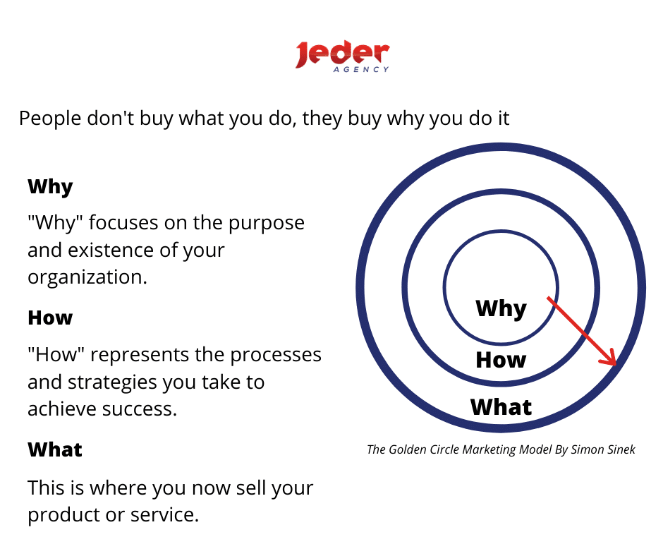 The Golden Circle - Marketing to your audience