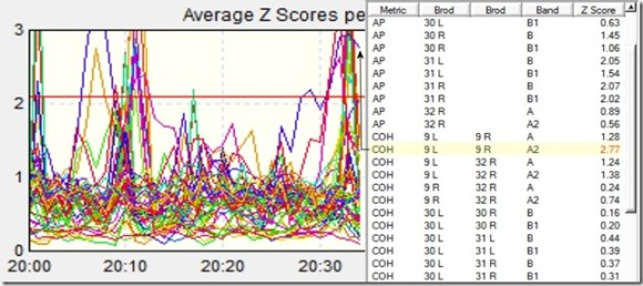 Avg Z-Scores Per Second 2030 w Data Shireen Jeejeebhoy 18 July 2013
