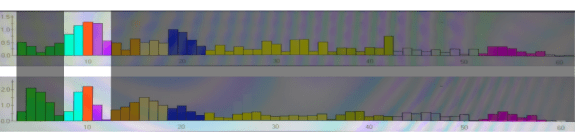 Brainwave Amplitude Bars FP1-F3 C3 Alpha 11 August 2015 Shireen Jeejeebhoy