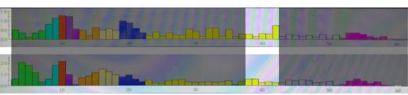 Brainwave Amplitude Bars FP1-F3 C3 Gamma 11 August 2015 Shireen Jeejeebhoy