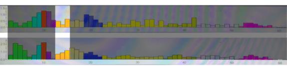 Brainwave Amplitude Bars FP1-F3 C3 SMR 11 August 2015 Shireen Jeejeebhoy