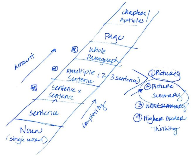 Sketch of visualizing and verbalizing instruction
