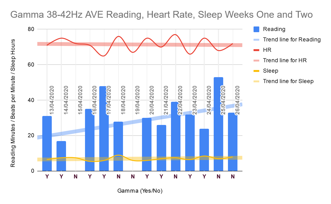 First two weeks of gamma audiovisual entrainment on reading and heart rate. Reading trending up; heart rate trending down.