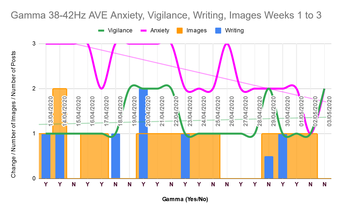 Anxiety trending down over three weeks of gamma audiovisual entrainment.